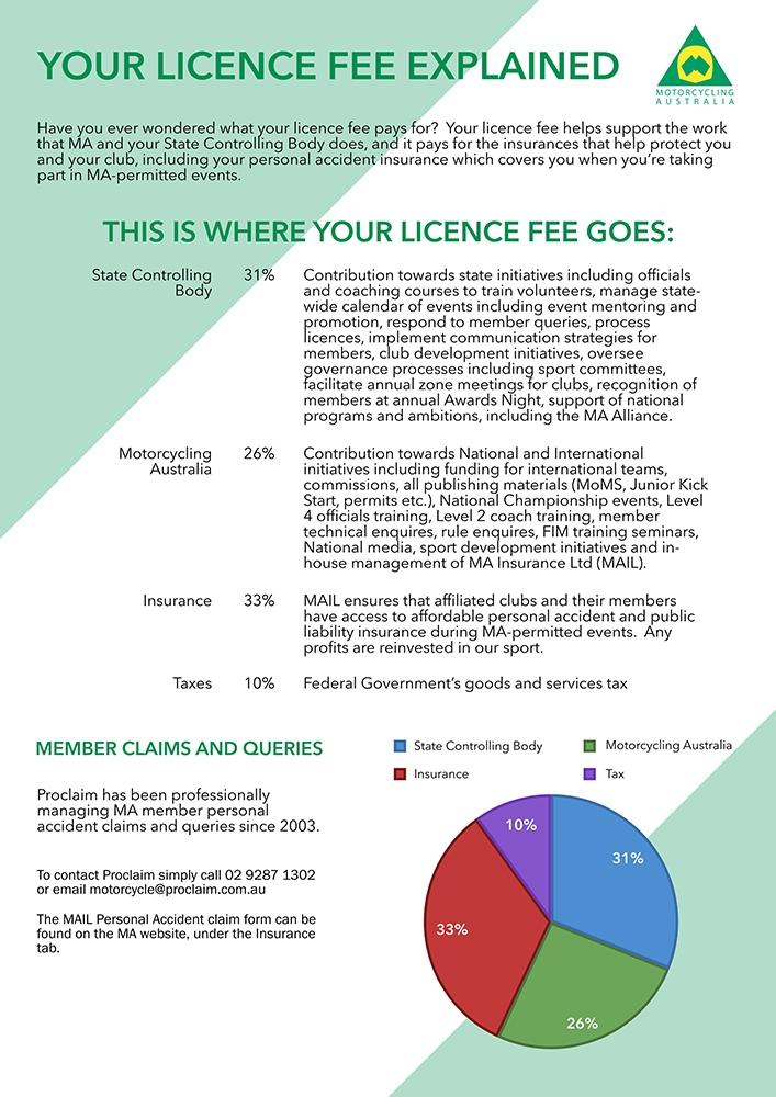 MA-Licence-Fee-Explained-28.10.19-MID